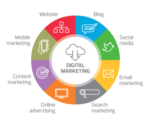 digital-marketing-netsuite-wheel