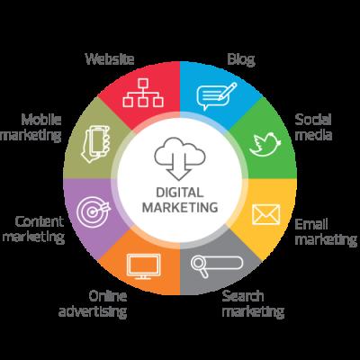 digital-marketing-netsuite-wheel